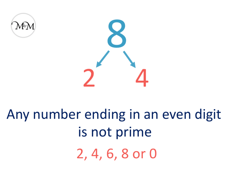 8 is not a prime number