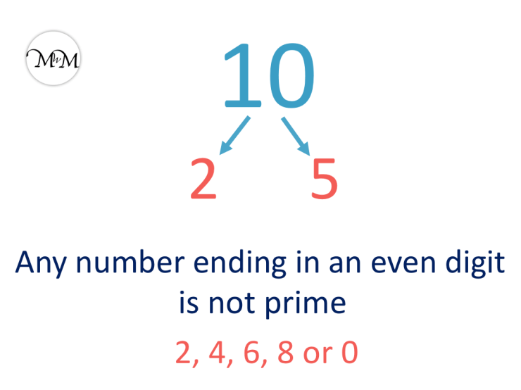 10 is not a prime number