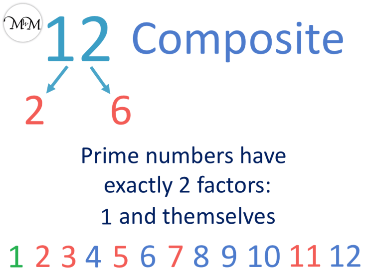 12 is an example of a composite number