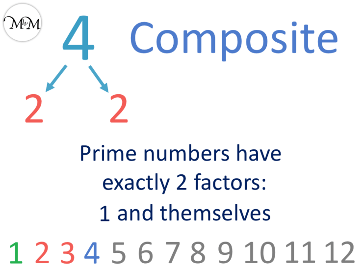4 is a composite number
