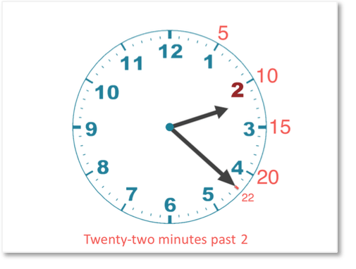 how to read a clock example