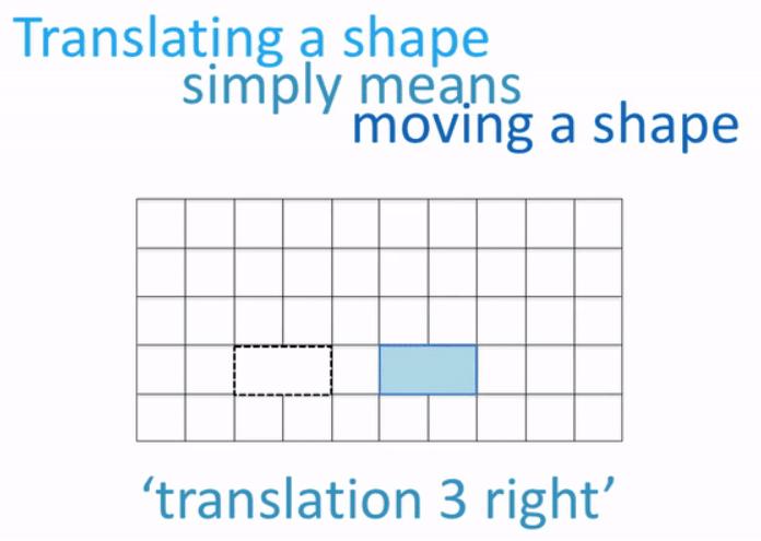 translating a shape