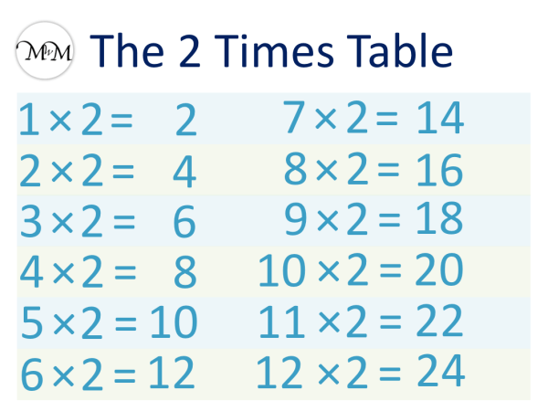 The two times table list