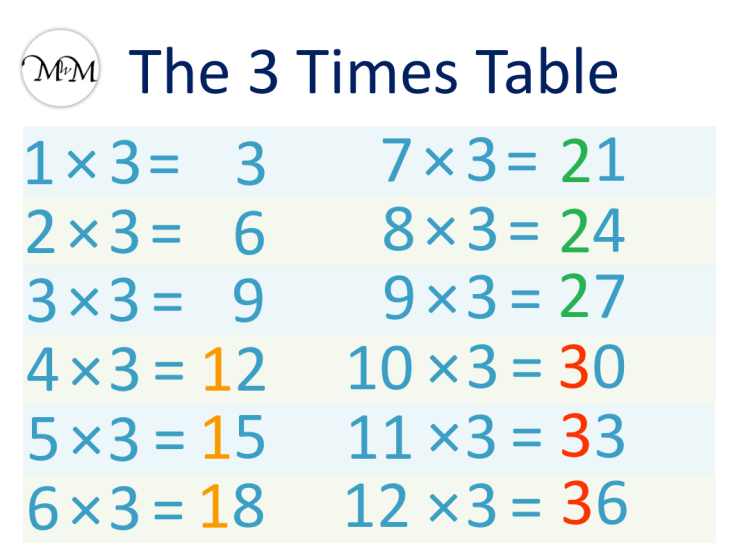 3 times table pattern