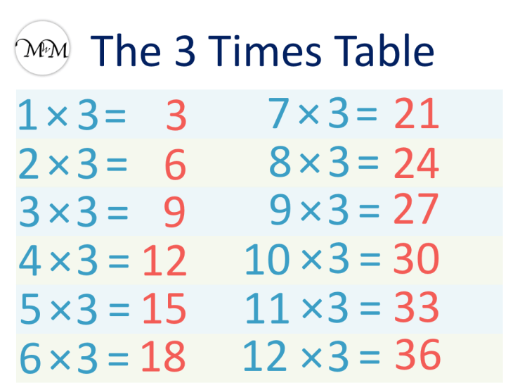 3 Times Table Image