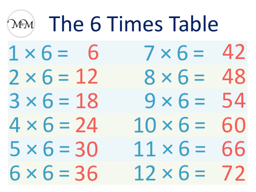 6 Times Table Chart