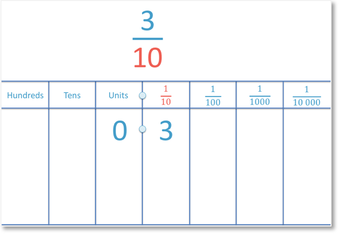 writing fractions as decimals example of 3 tenths