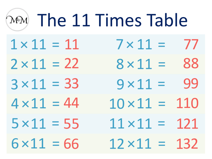 11 Times Table chart