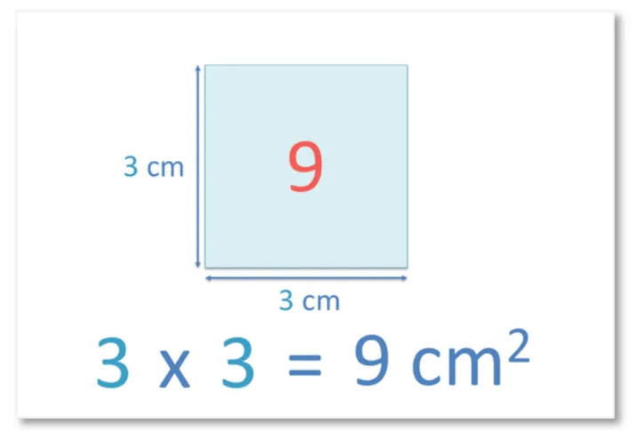 square number example