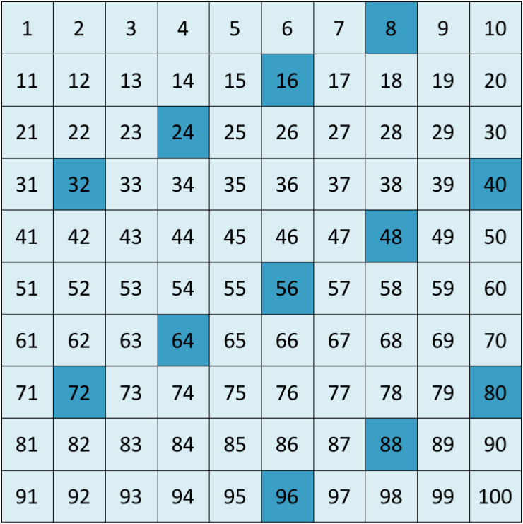 multiples of 8 to 100
