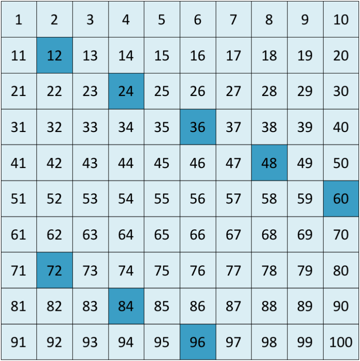 multiples of 12 up to 100 chart