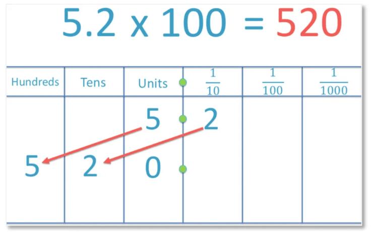 multiplying a decimal by 100