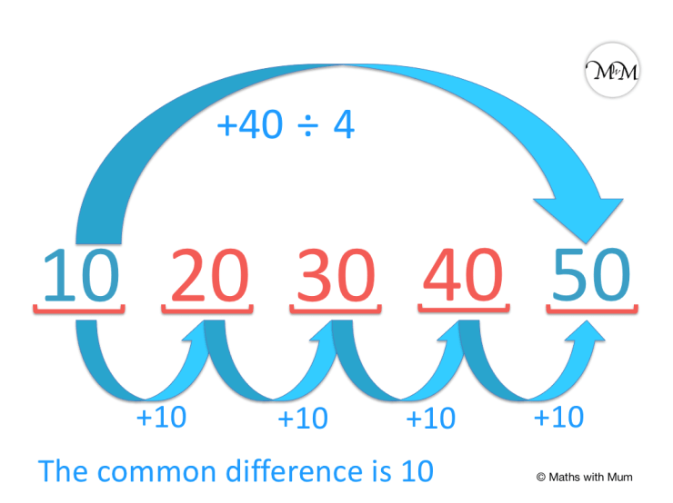finding the common difference between two terms in a sequence
