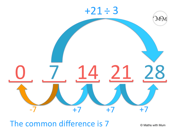 missing numbers in a sequence finding the term to term difference