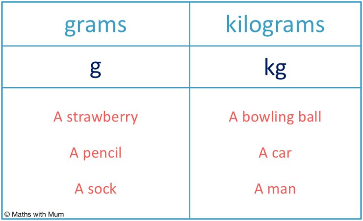list of objects measured in grams and kilograms