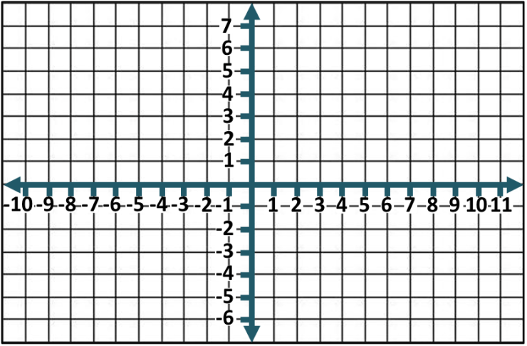 blank set of axes from -10 to 10
