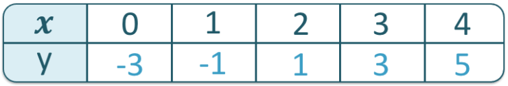 table of values example of y = 2x - 3