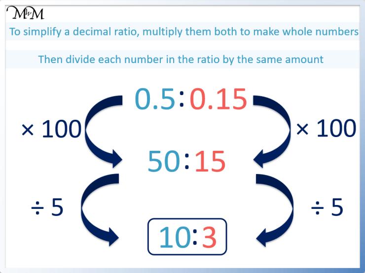 example of simplifying decimal ratios