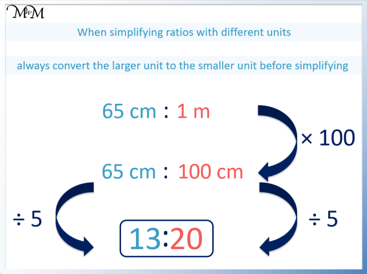 simplify a ratio with different units cm and m