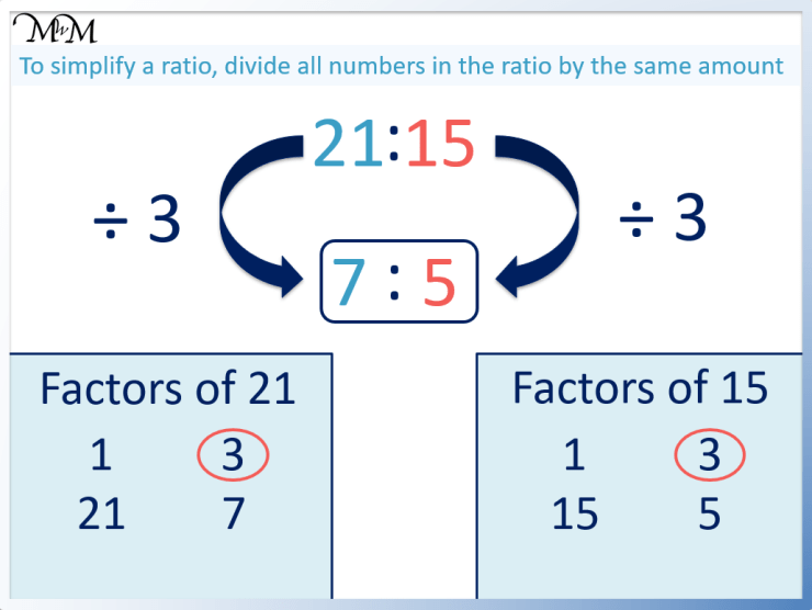 how to simplify the ratio 21:15