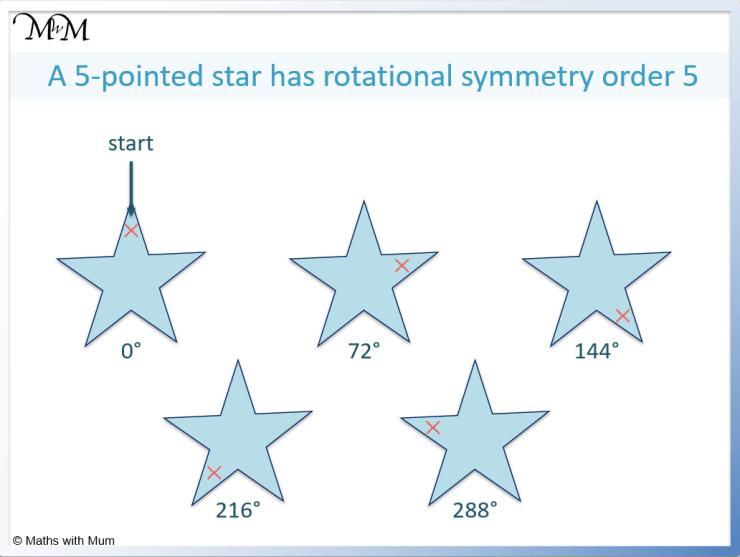 rotational symmetry of a star