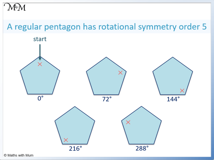 rotational symmetry of a pentagon