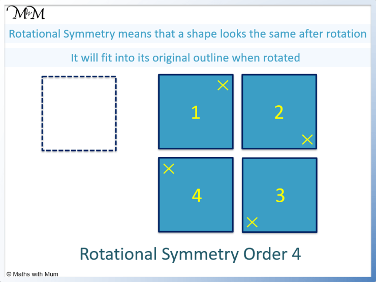 definition of rotational symmetry