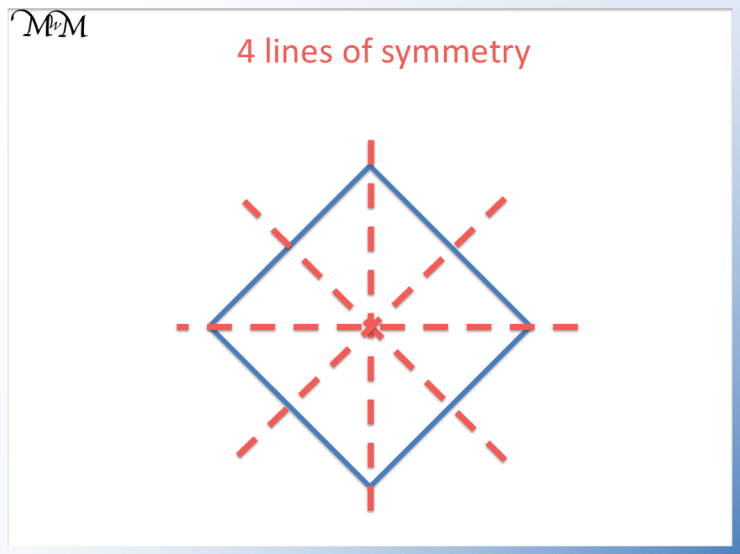 the 4 lines of symmetry of a square