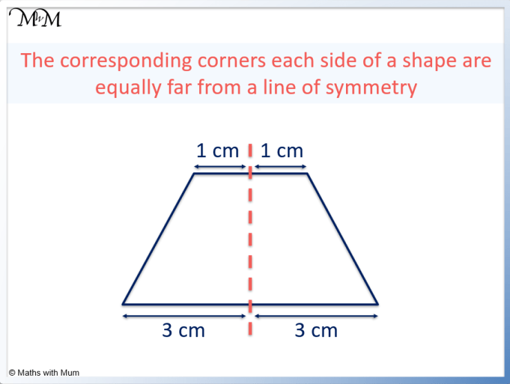 distances are equal on each side of a line of symmetry