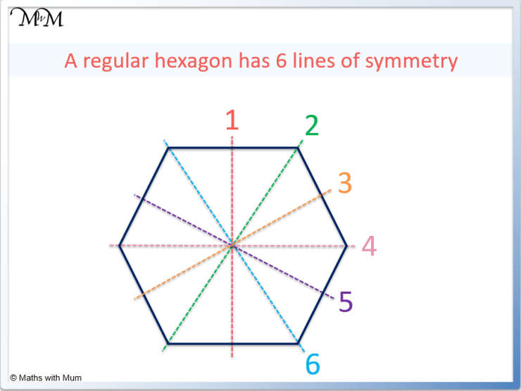 lines of symmetry on a regular hexagon