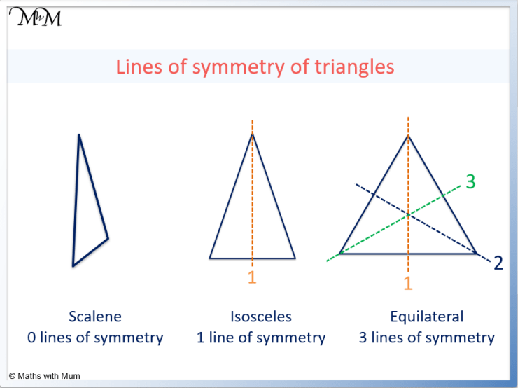 lines of symmetry of a triangle