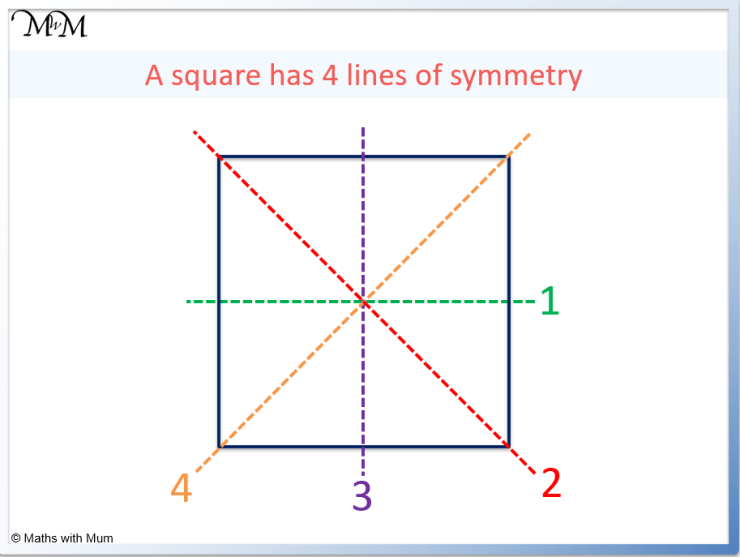 lines of symmetry on a square