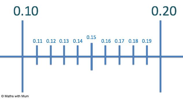 hundredths on a number line
