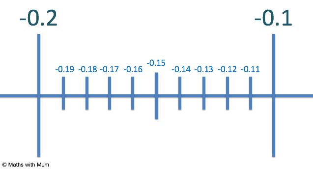 plotting negative decimals on a number line
