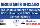 ELECCIONES 2021.- Resultados de la ONPE al 100 % de Actas Contabilizadas. (Actualizado 15-06 a las 10:45 p.m)