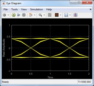 Display eye diagram of timedomain signal  Simulink