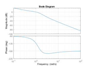 Assessing Gain and Phase Margins  MATLAB & Simulink