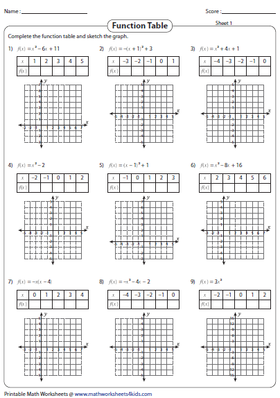 Complete The Function Table For Each Equation Worksheet ...