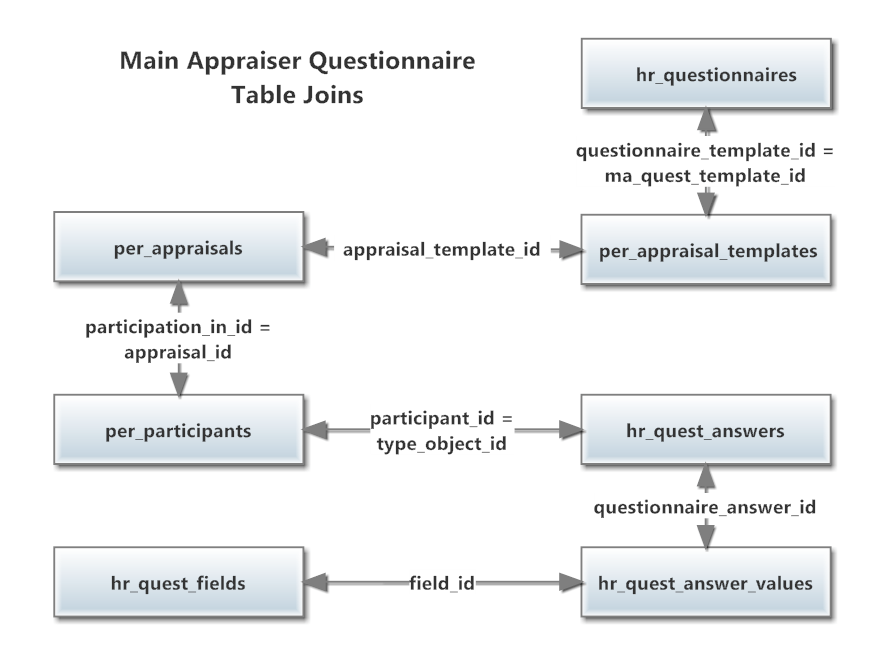 How to Get Questionnaire Data from an Appraisal in Oracle