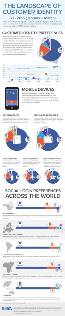 Facebook still dominant in social media