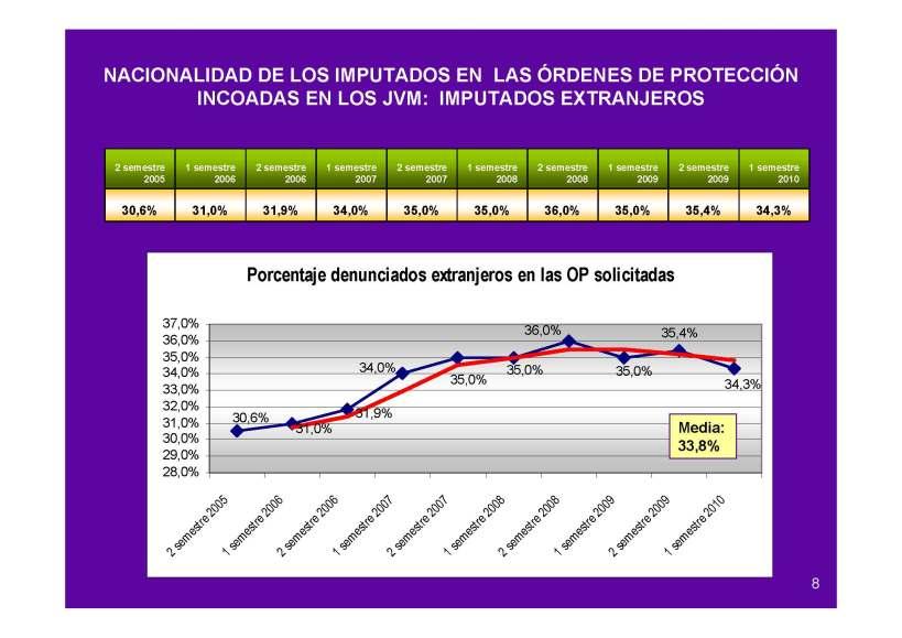 Ordenes de proteccion incoadas y aceptadas por porcentajes
