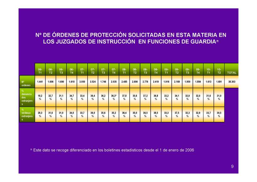 Ordenes de proteccion Juzgados Instruccion