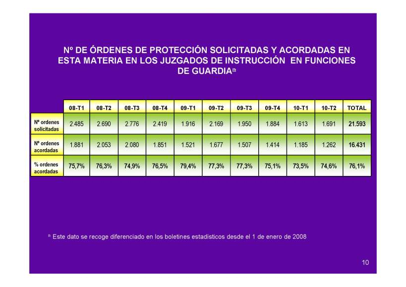 Ordenes de proteccion incoadas y aceptadas por Juzgados de Instruccion