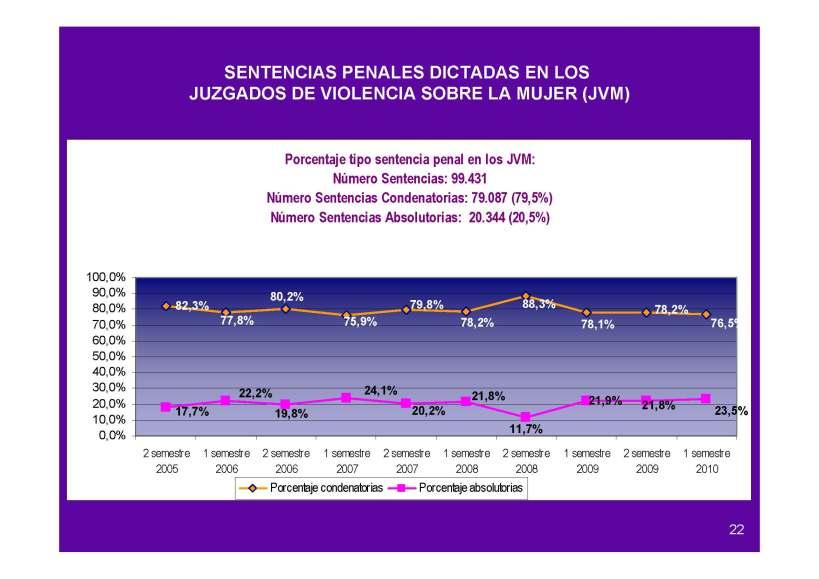 Porcentajes de las Sentencias penales