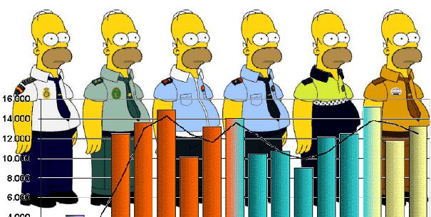 Es real la estadística policial?