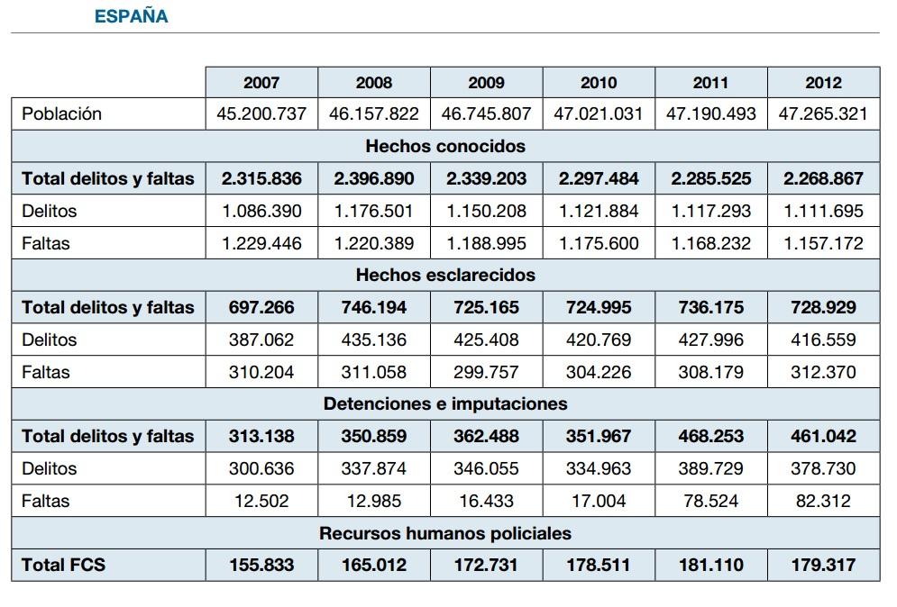 Estadística oficial del Ministerio del Interior de España