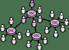 Matrix Management 2.0™ Stage 3