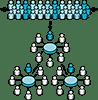 Matrix Management 2.0™ Stage 5