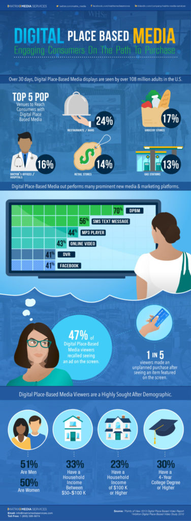 digital place based media - infographic