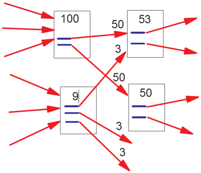 PageRank Flow